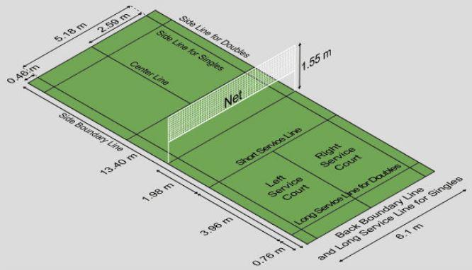 Ukuran Lapangan Bulu Tangkis Gambar Dan Penjelasan Lengkap