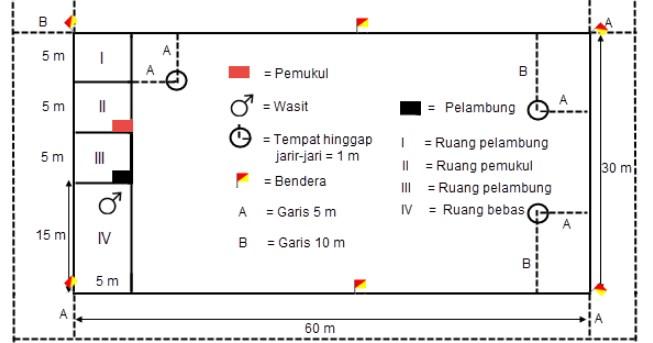 Ukuran Lapangan Kasti Disertai Gambar Dan Penjelasan Lengkap