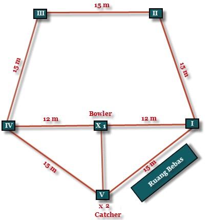 Sejarah Teknik Dasar Dan Peraturan Permainan Rounders Lengkap