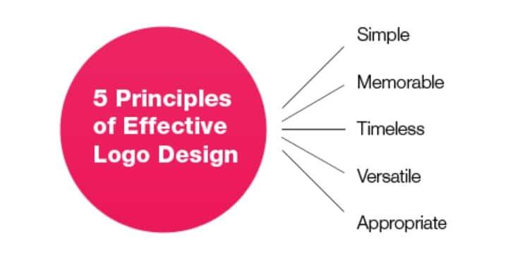 Prinsip desain logo