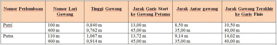 Tebel Lari Gawang