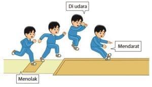 Peraturan Lompat Jarak Jauh