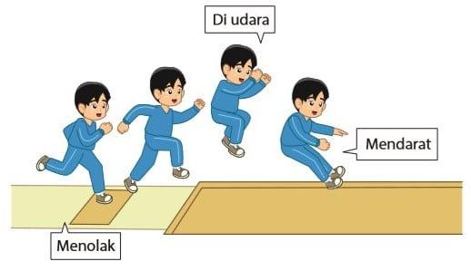 Lompat Jauh : Pengertian, Teknik Dasar dan Peraturan (Lengkap)