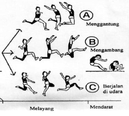 Teknik Dasar Lompat Jauh Melayang