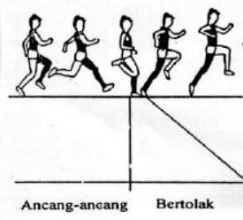 Teknik Tolakan Lompat Jauh